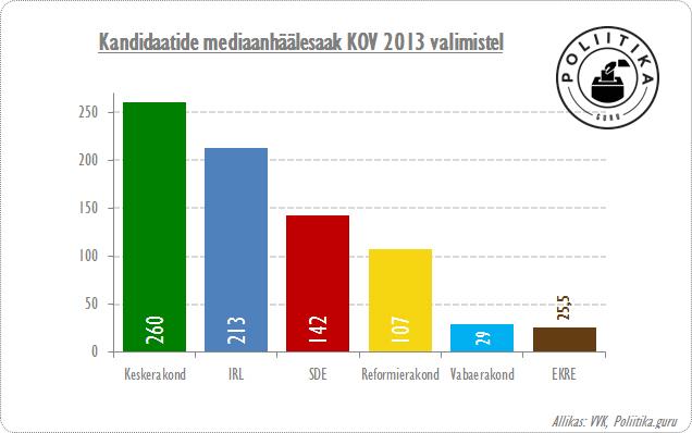 EKRE kandidaatide mediaanhäälesaak 2013