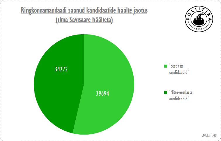 Eesti vs mitte-eesti kandidaadid