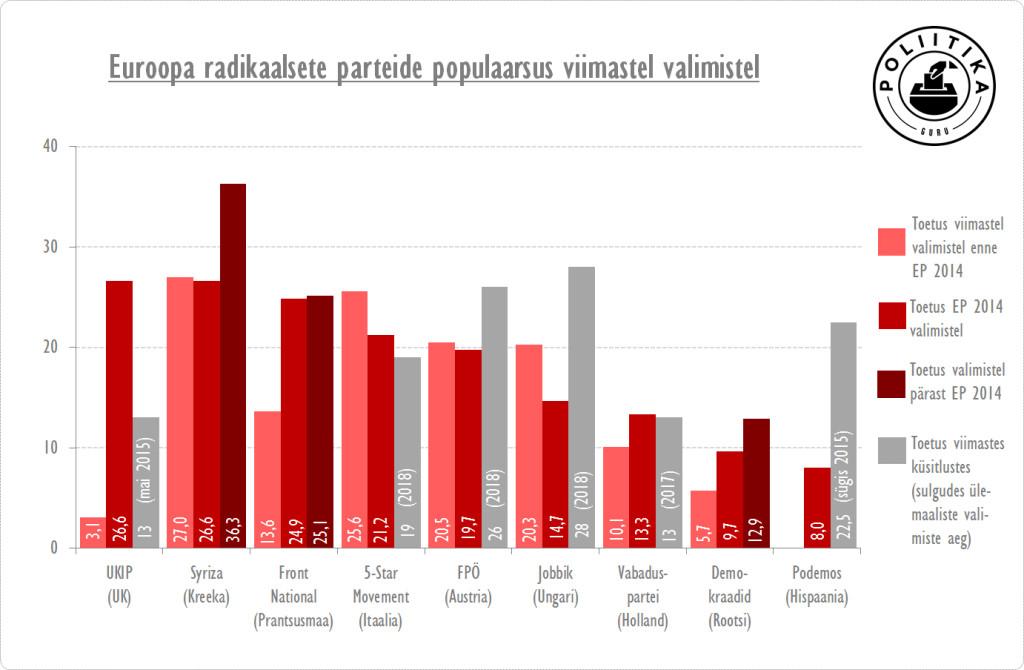 Euroopa radikaalsete parteide populaarsus