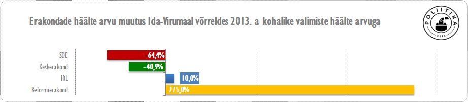 KOV 2013 vs RK2015, Ida-Virumaa