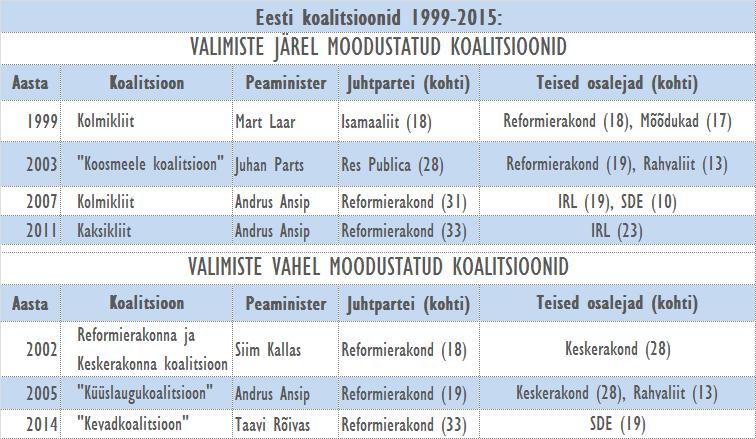 Koalitsioonid Eestis 1999-2015