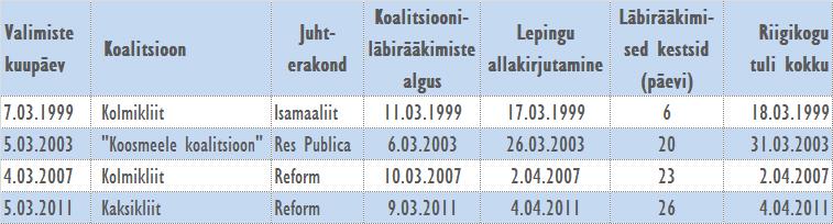Koalitsiooniläbirääkimised Eestis 1999-2015