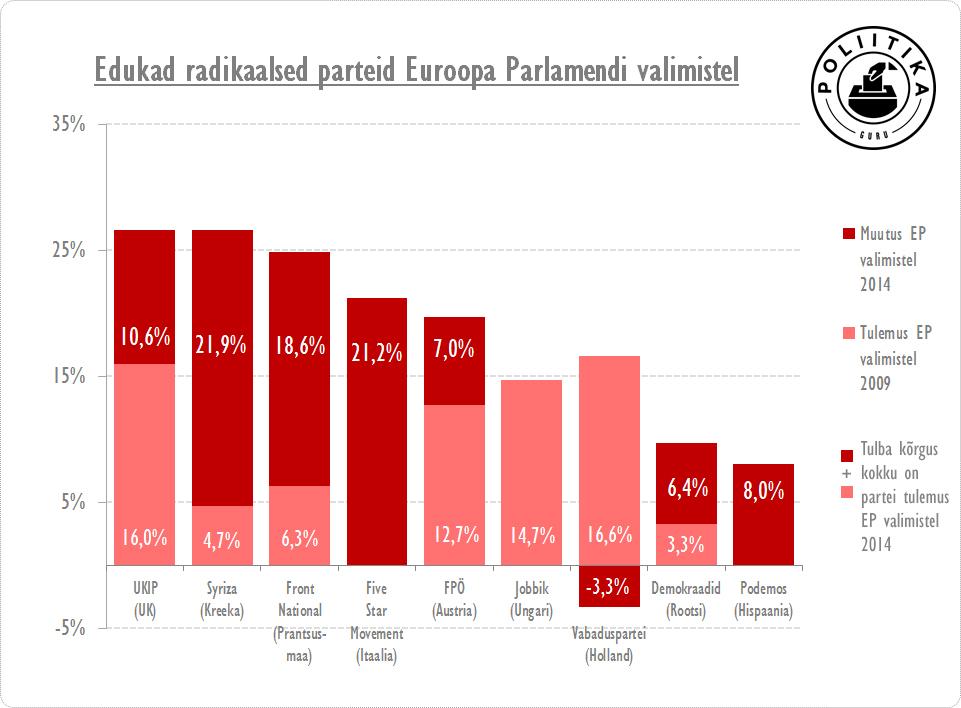 Radikaalsete parteide tulemuse EP valimistel