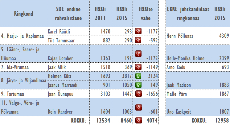 SDE rahvaliitlaste tabel