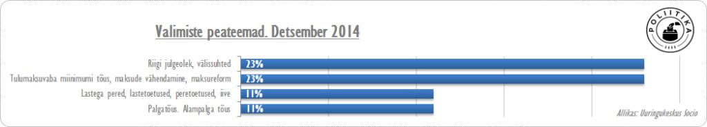 Valimiste peateema, detsember 2014