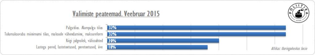 Valimiste peateema, veebruar 2015