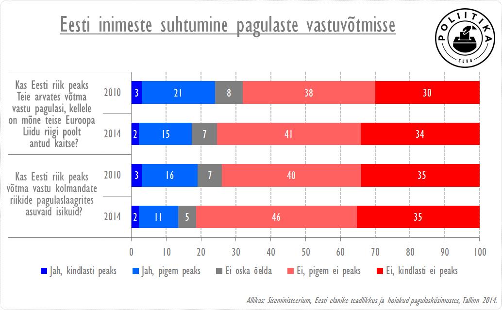 Eesti inimeste suhtumine pagulaste vastuvõtmisesse