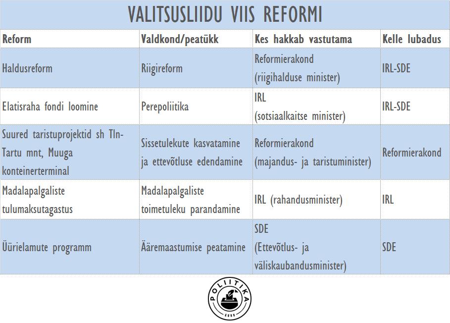 Suuremad reformid