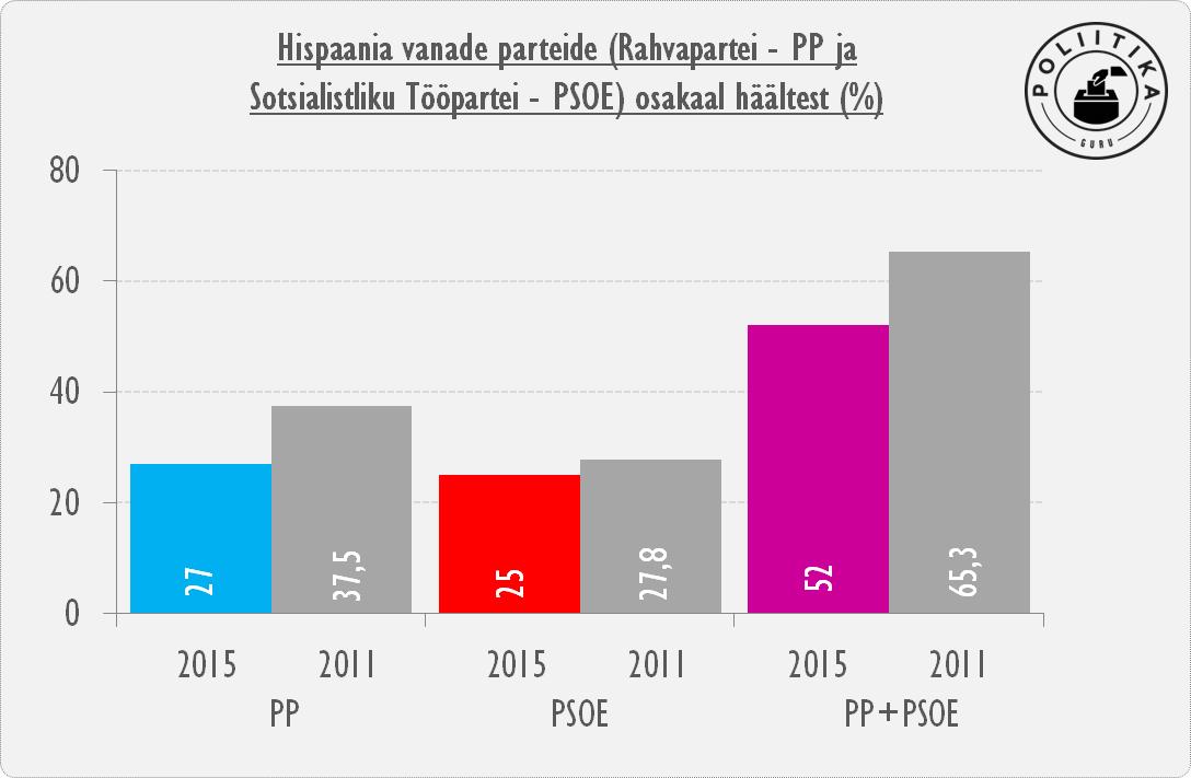 Hispaania parteide tulemus regionaalsetel valimistel