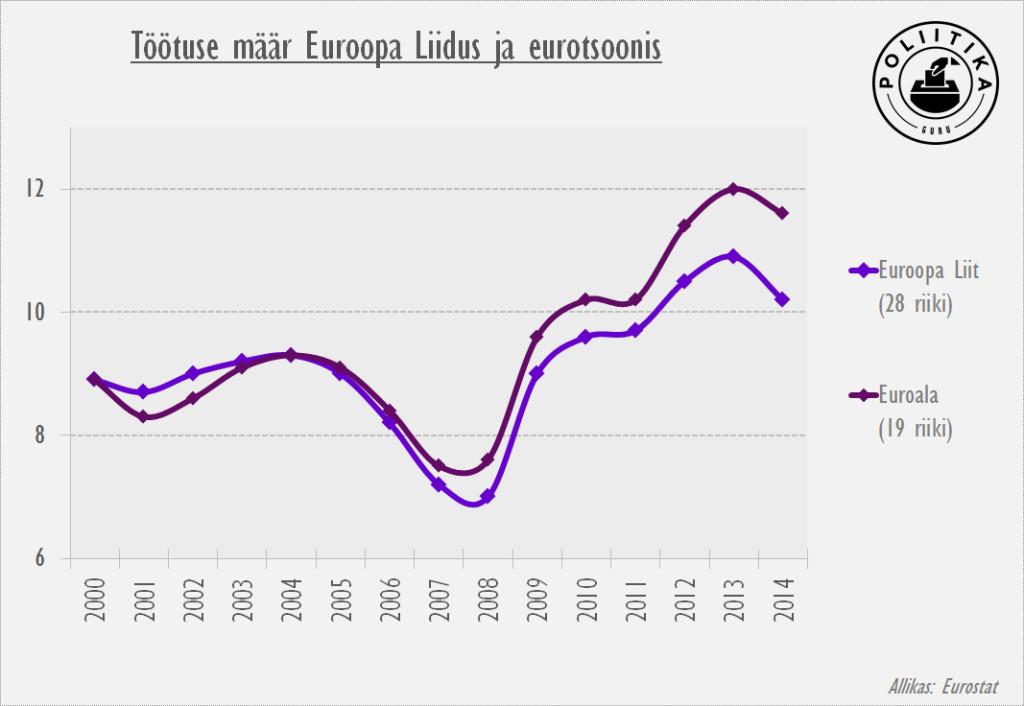 Töötuse määr euroalal ja EL-s