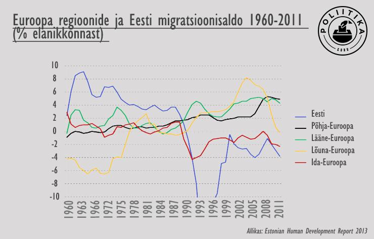Töötuse määrad Euroopas ja Eestis