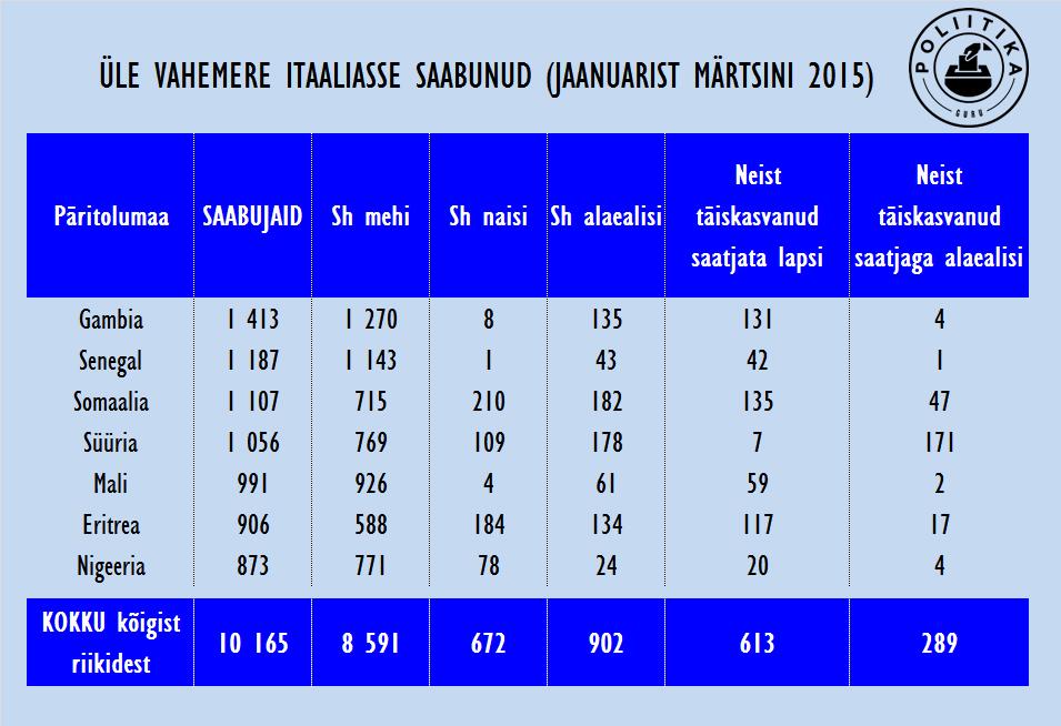 Vahemere kaudu Itaaliasse saabunud põgenikud 2015