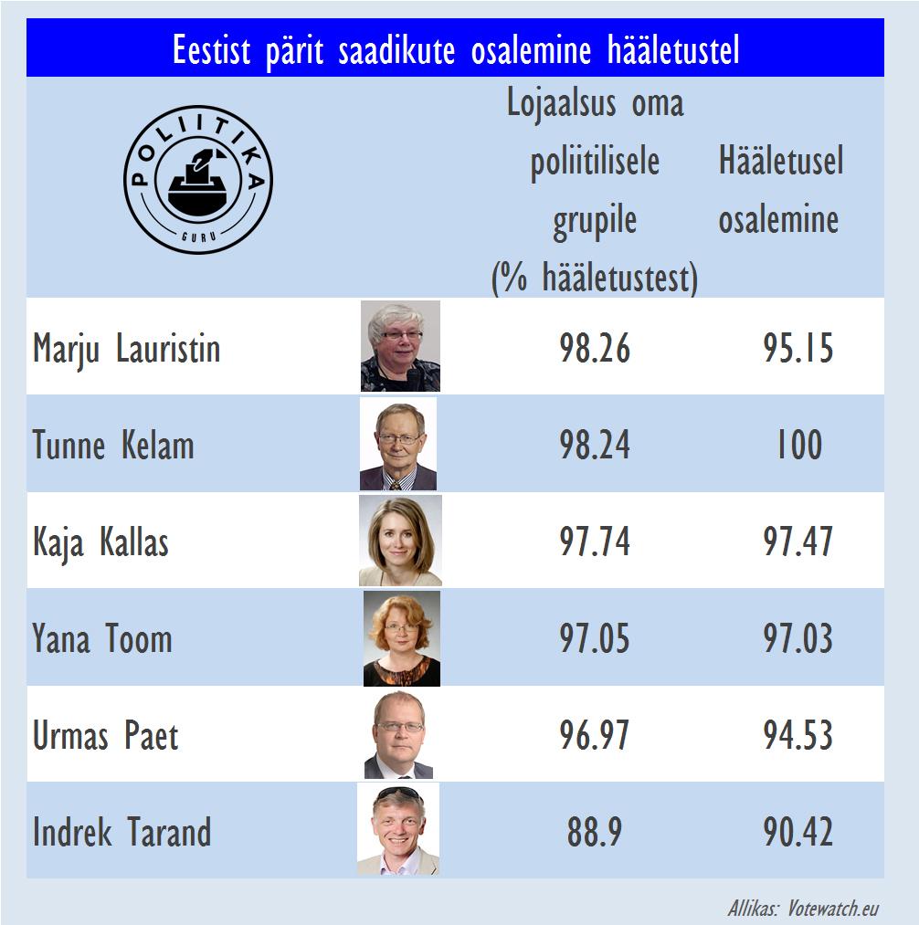 Eesti saadikute hääletuskäitumine