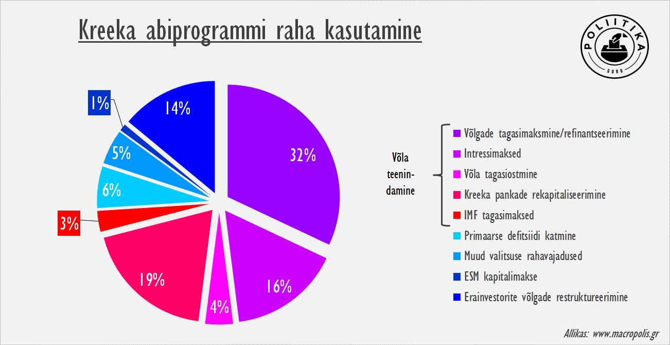 Kreeka abiprogrammi raha kasutamine
