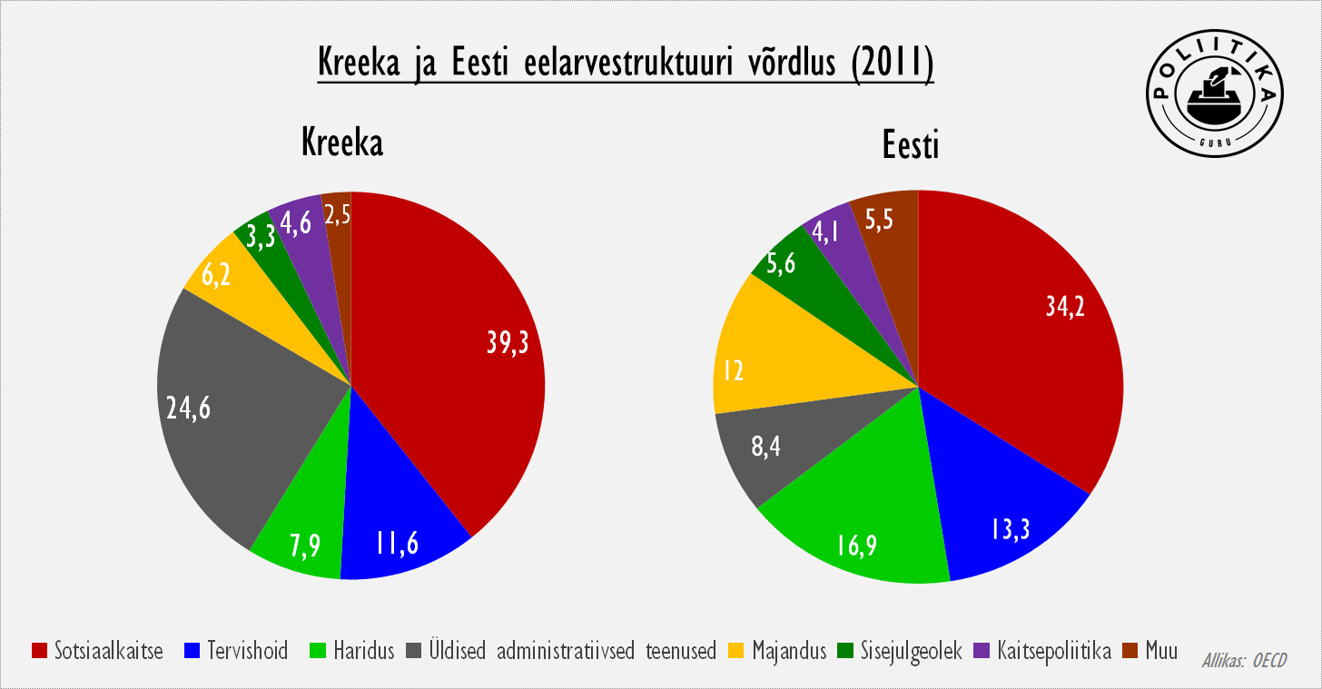 Kreeka ja Eesti eelarvestruktuur