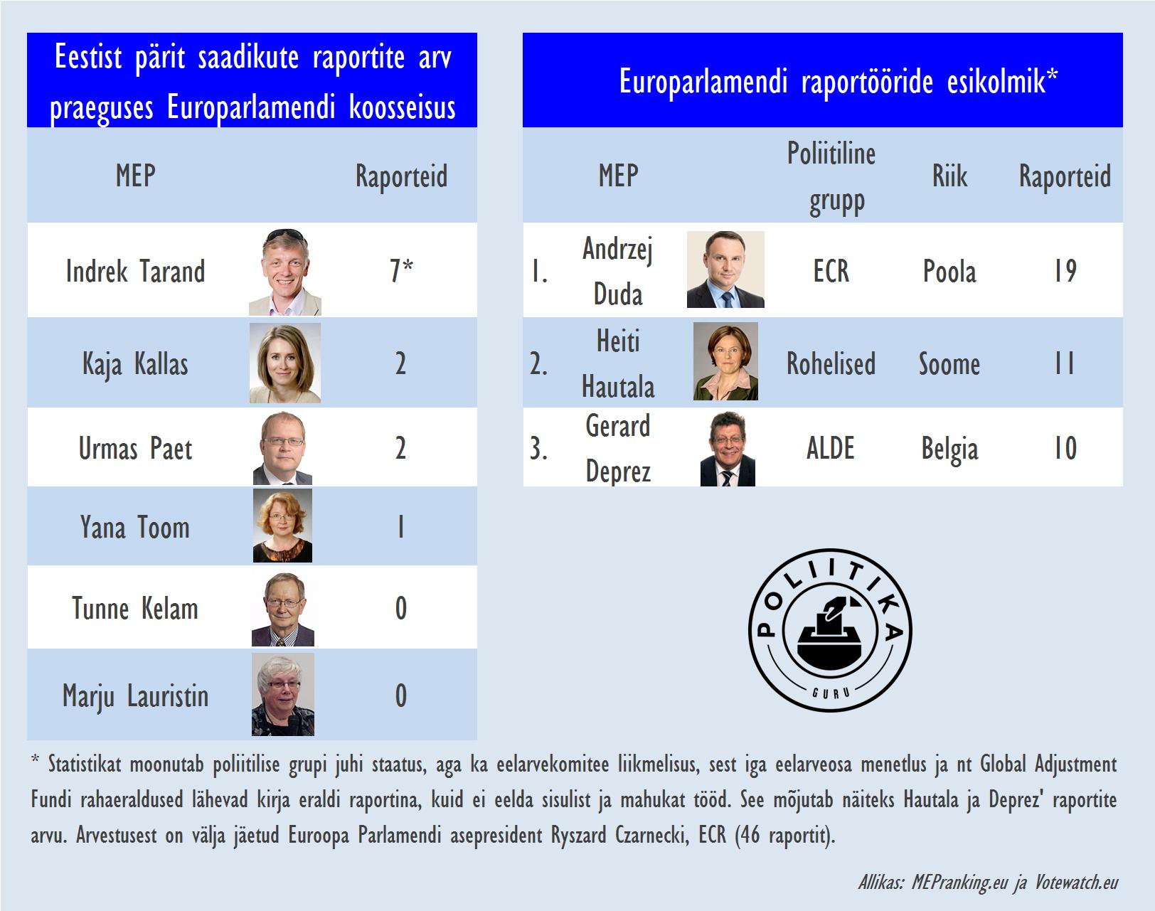 Raporteid MEP-idel