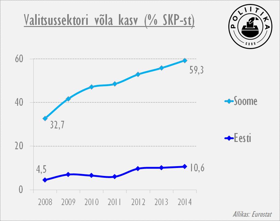 Soome võla kasv