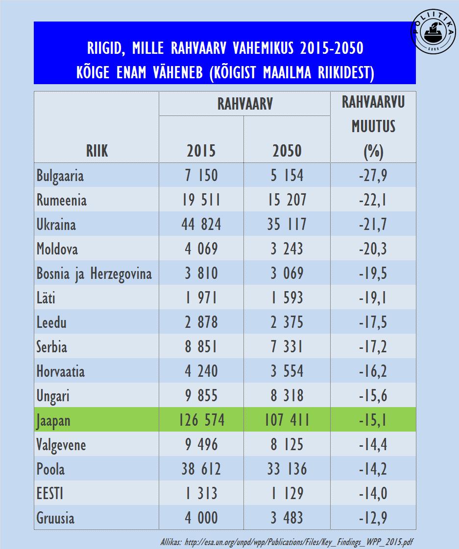 Ida-Euroopa rahvaarvu kahanemine