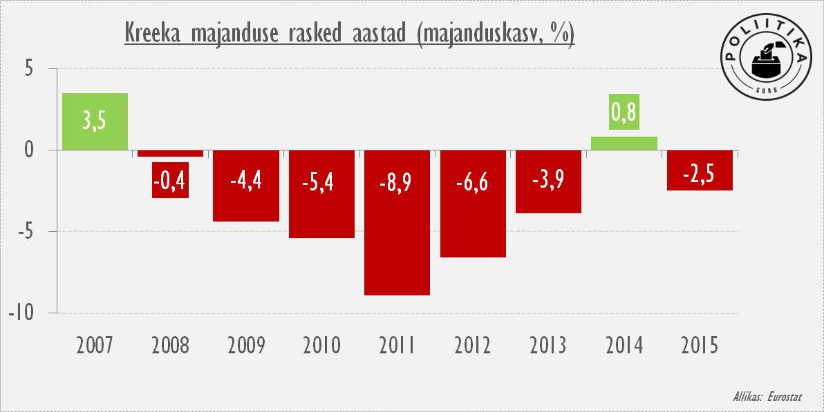 Kreeka majanduse rasked aastad