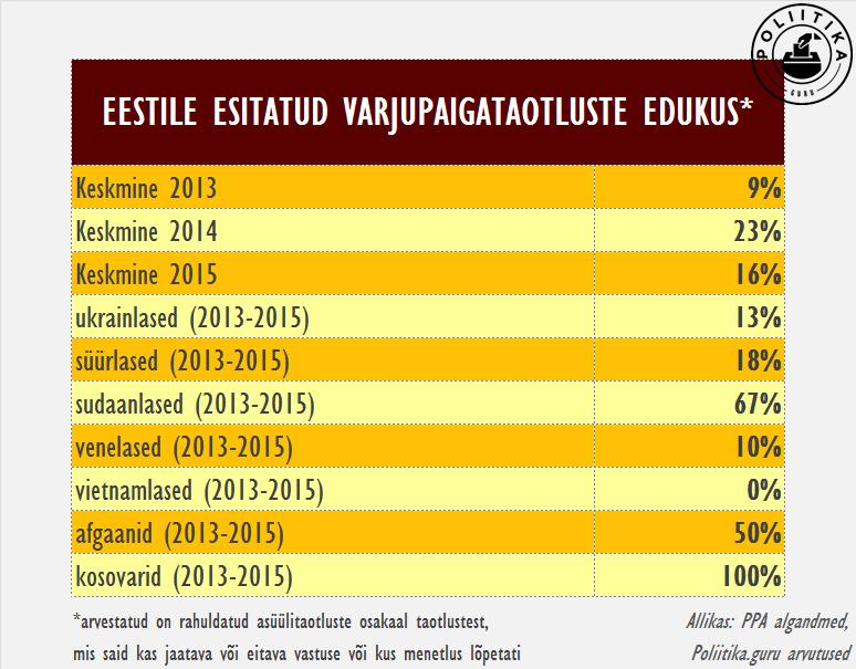 Varjupaigataotlusete edukus Eestis