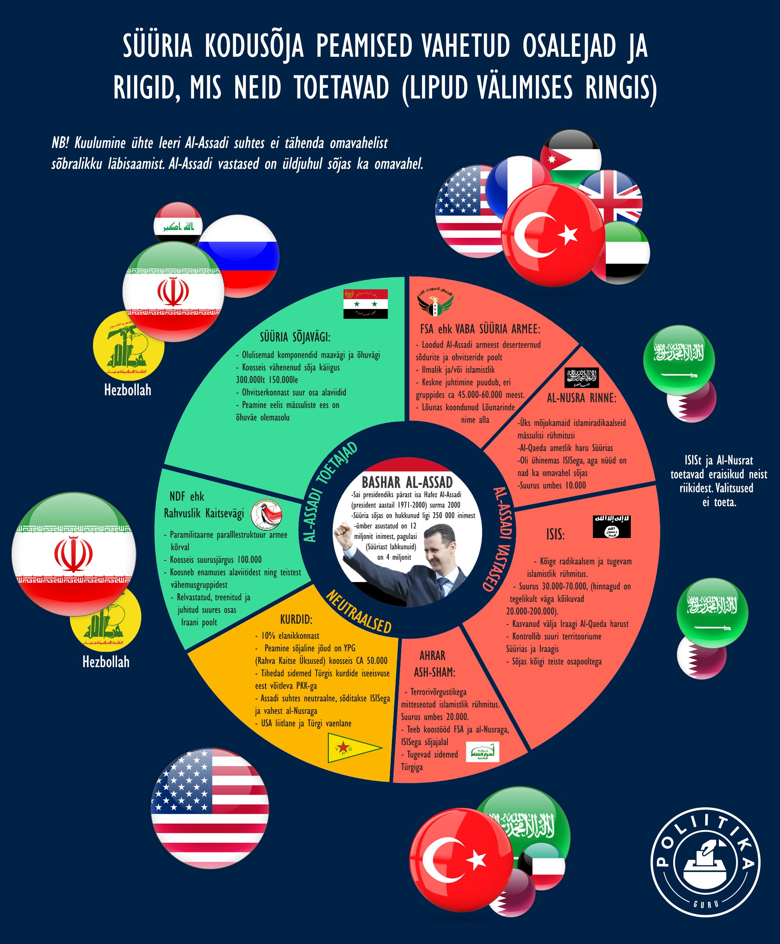 Süüria konflikti osapooled