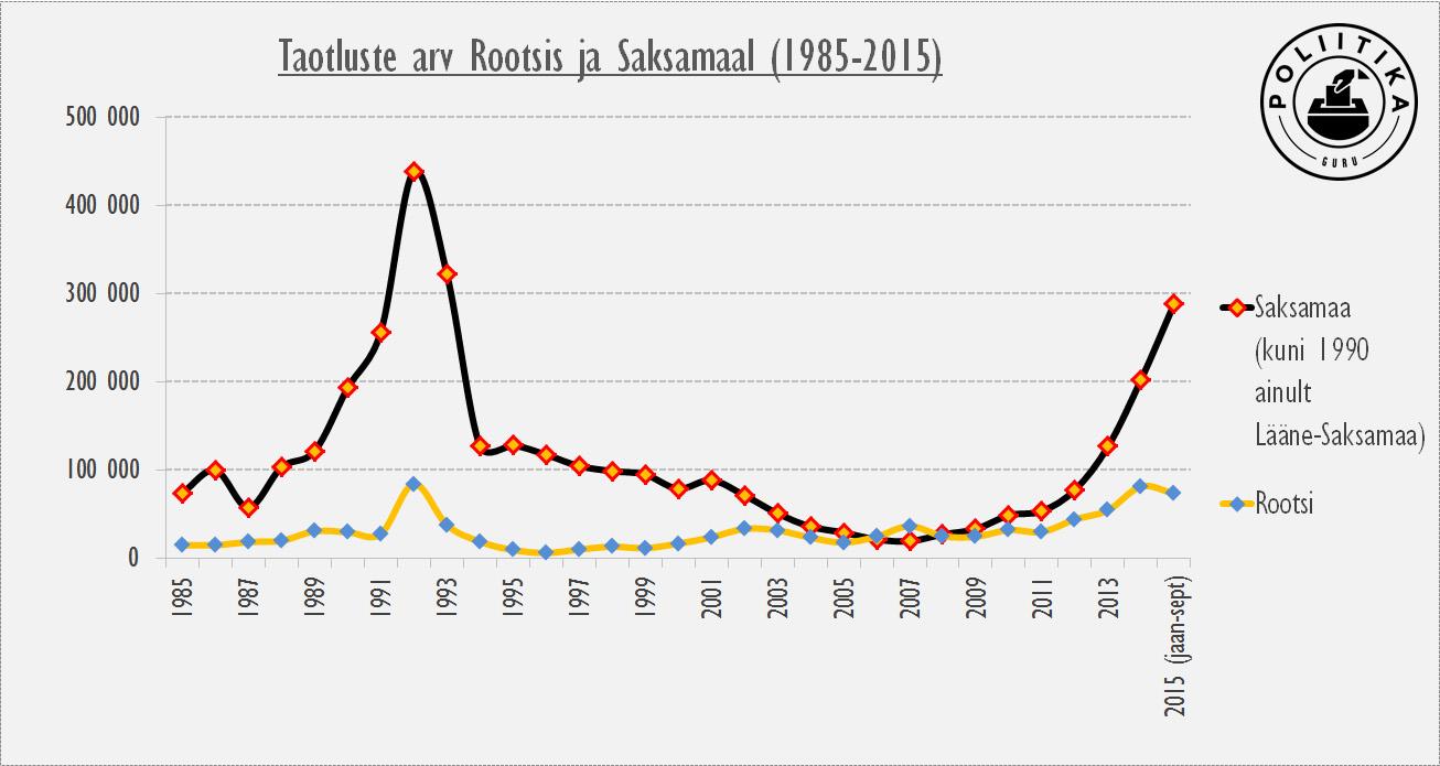 Varjupaigataotluste arv Rootsis ja Saksamaal 1985-2015