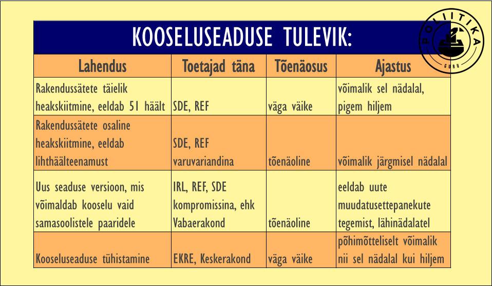 Kooseluseaduse tabel
