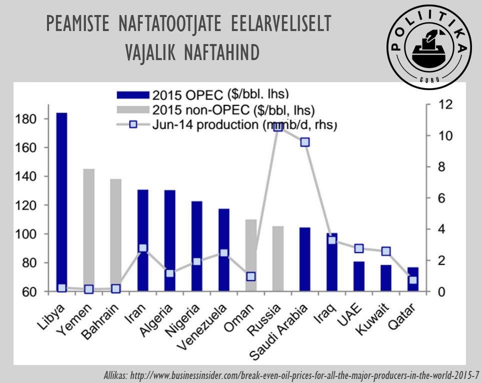 Tootjatele vajalik naftahind