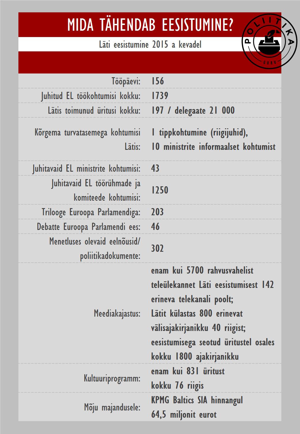 Eesistumine Läti