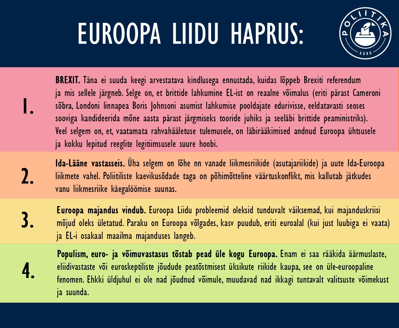 Euroopa Liidu haprus