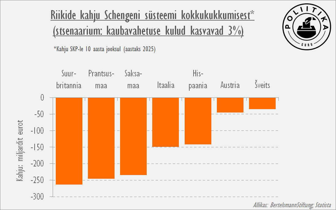 Kahju Schengeni kadumisest
