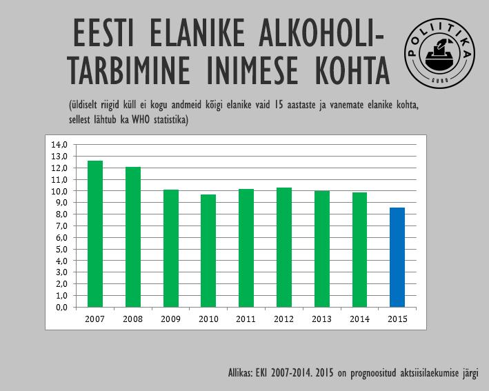 Eesti alkoholitarbimine