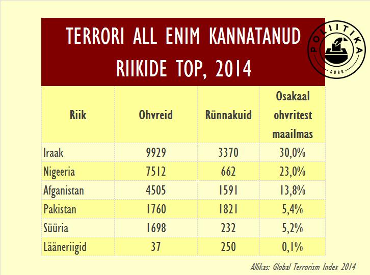 Enim terroriakte riigiti 2014
