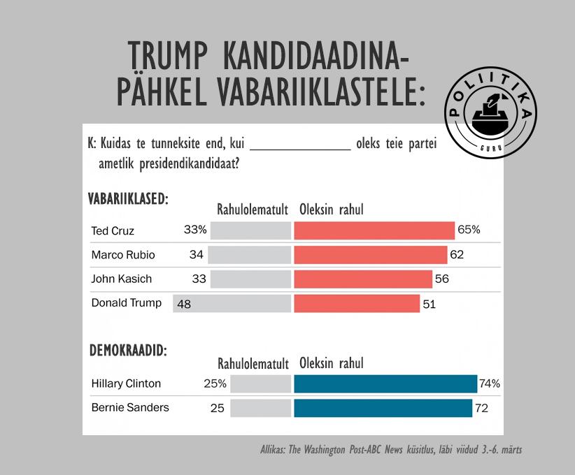 Trump kandidaadina vastuvõetamatu