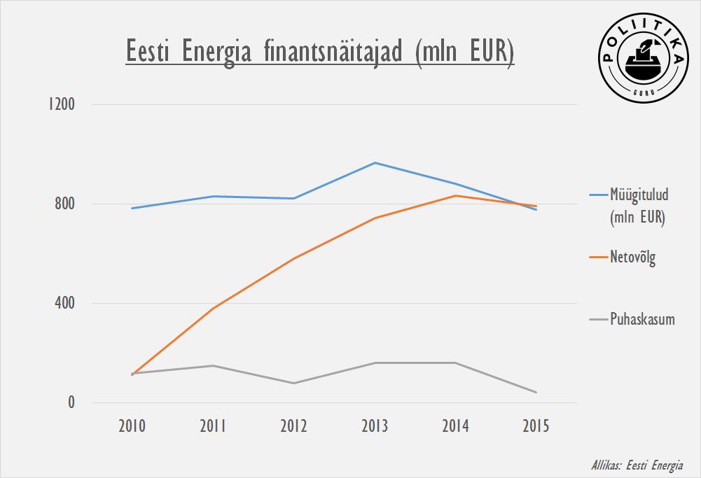 Eesti Energia finantsnäitajad