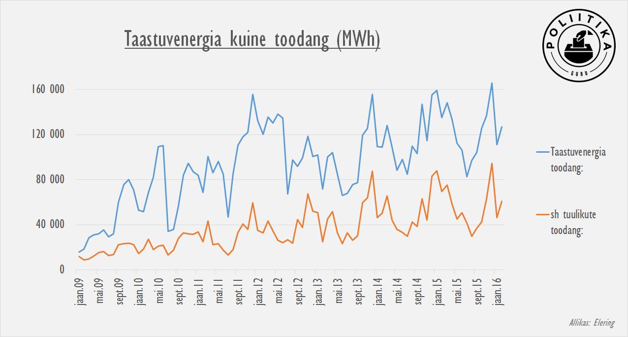 Taastuvenergia toodang