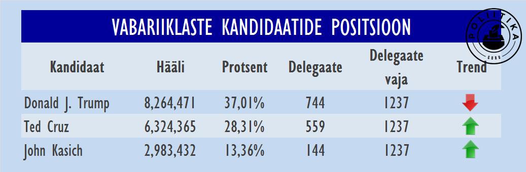 Vabariiklaste tabel