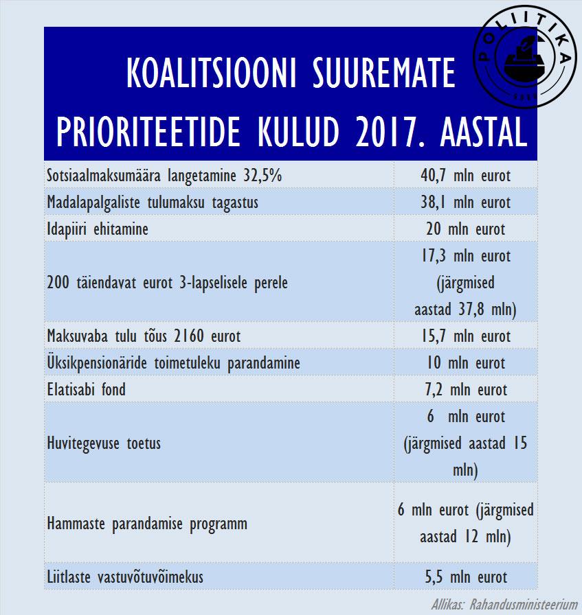Koalitsiooni-prioriteedid-2017