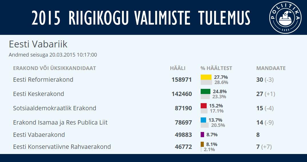 Riigikogu-valimistulemus-2015