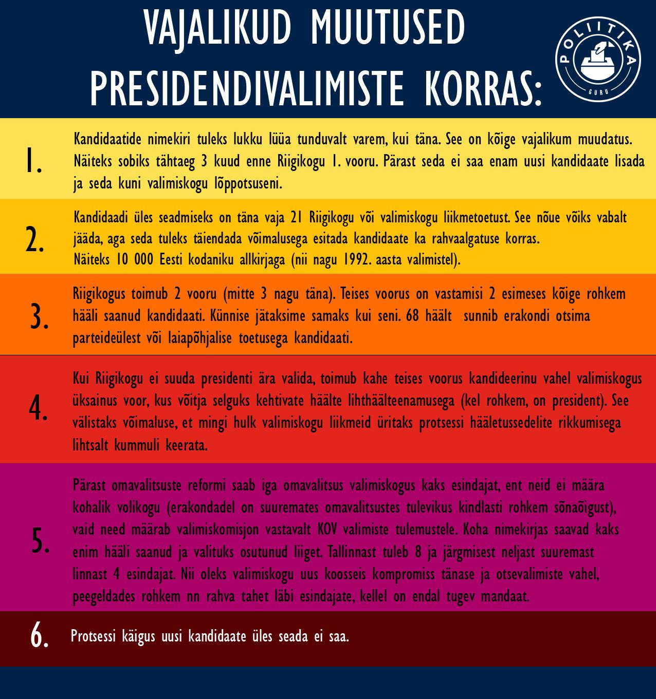 Muutused-presidendivalimiste-korras