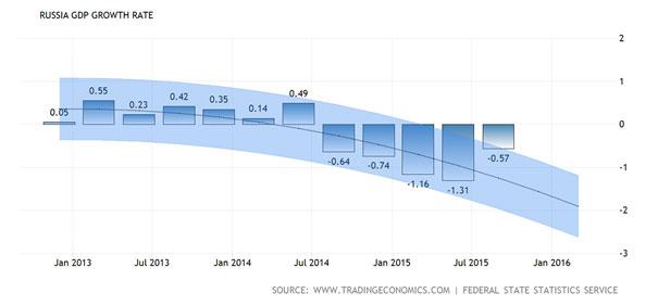 Russia-GDP-kasv