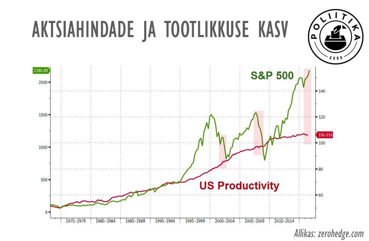 aktsiad-ja-tootlikkus
