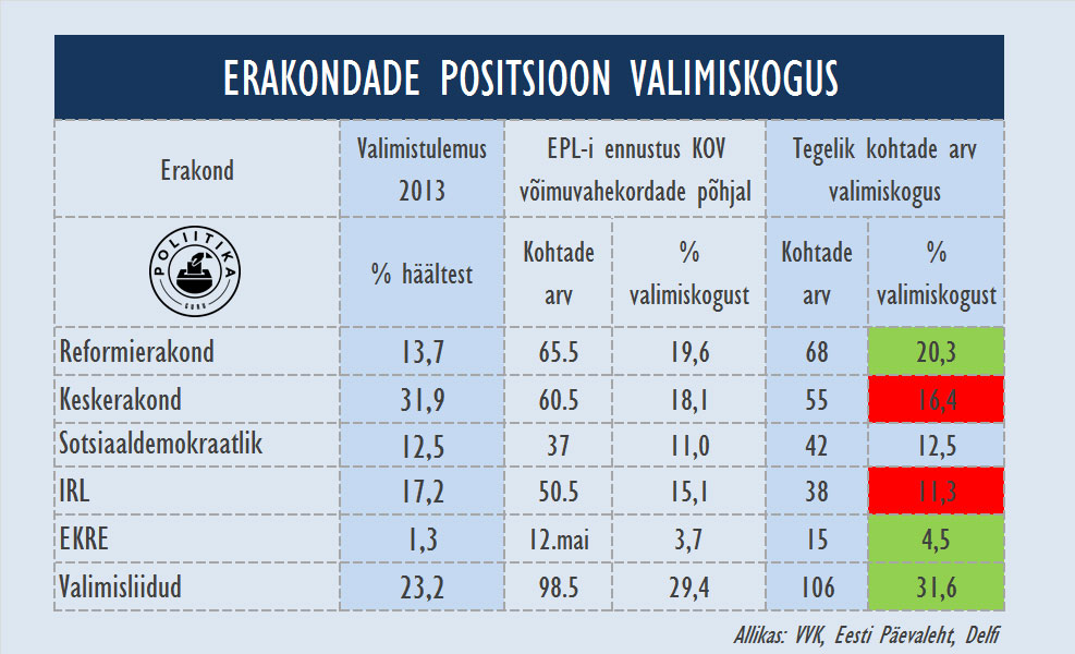 tabel-erakondade-positsioon-valimiskogus
