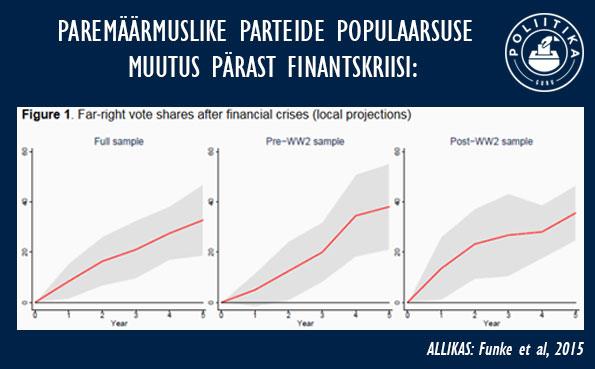 graaf4-paremaarmuslaste-populaarsuse-kasv